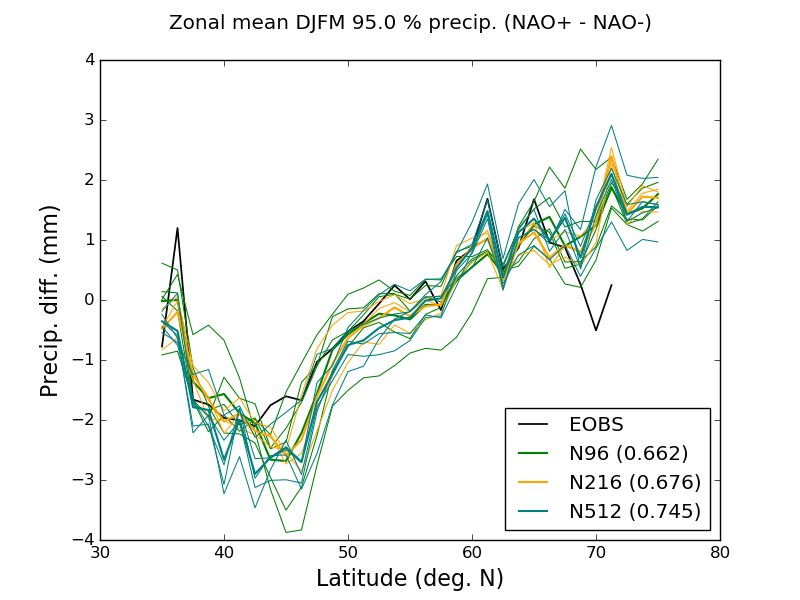 A large-scale pattern - wet north-western Europe and dry southern Europe - is reproduced by HadGEM3-GA3. However, the response of extreme precipitation between ~40-50°N to NAO phase is overestimated across the resolution hierarchy and the variability between 58-65°N is captured only at N512 resolution, likely due to its better representation of Norwegian topography.