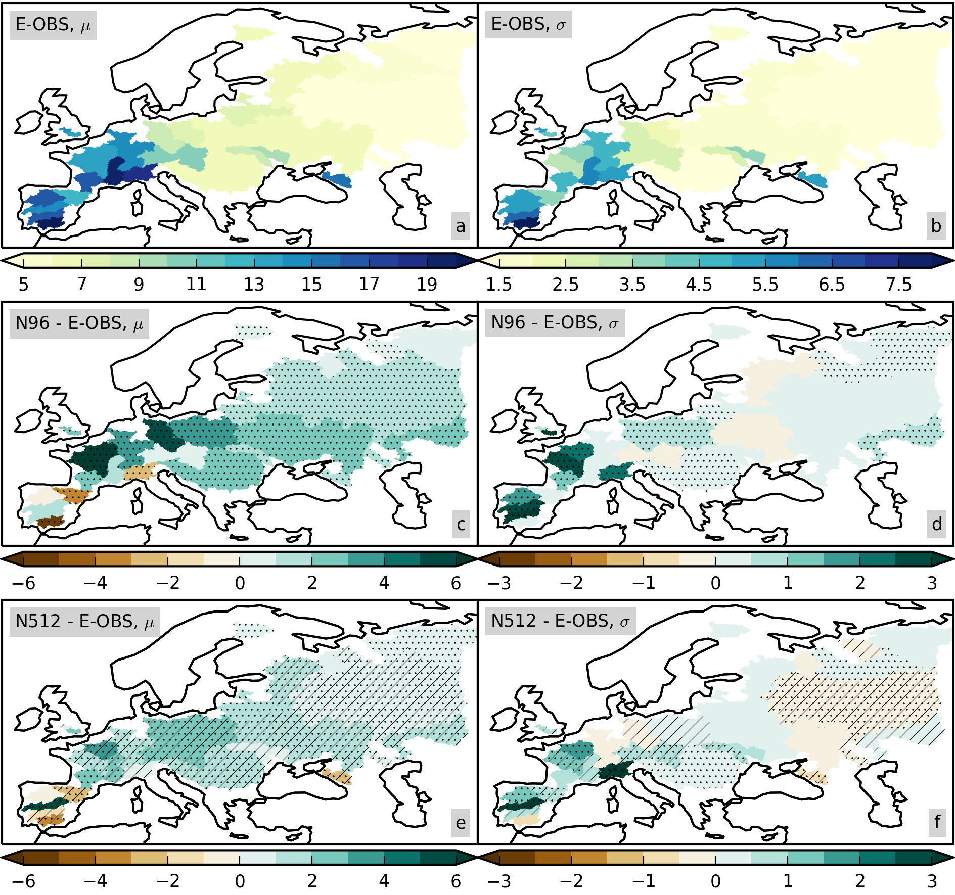 Increasing model resolution allows a better representation of statistical parameters that describe extreme winter rainfall events over large European river basins. At 25-km resloution, the typical magnitude (left column) and year-to-year variability (middle column) in extremes are better captured than at 130-km resolution.